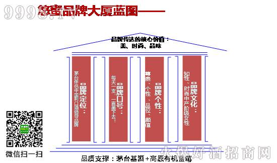 3个月1.8亿,解读茅台悠蜜十大创新,还原中国利口酒增长