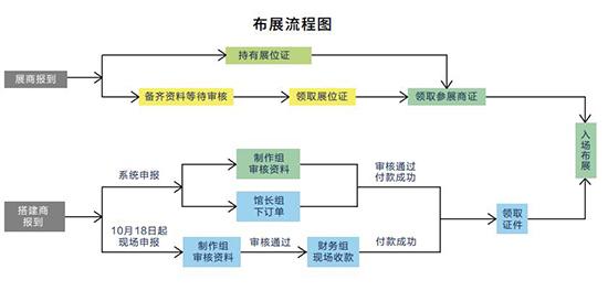 2019天津全国糖酒商品交易会布、撤展流程