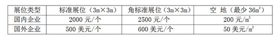 2020山东(潍坊)糖酒食品展览会收费标准