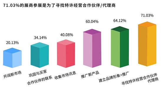 2019第七届(南京)糖酒会展后报告