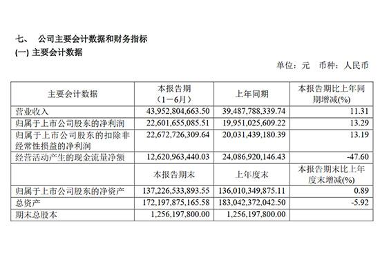 贵州茅台2020年上半年报