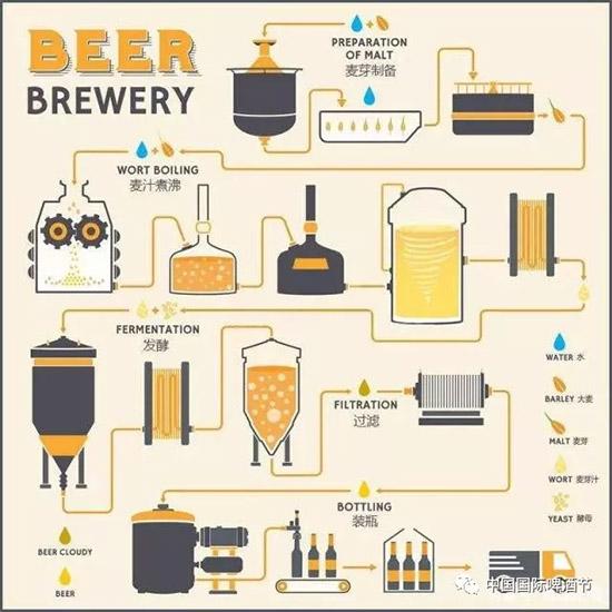 啤酒入门,艾尔啤酒与拉格啤酒的区别?